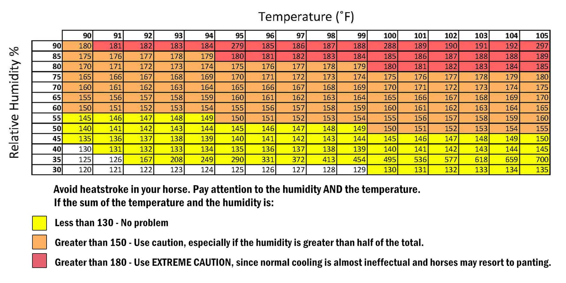Avoid Heatstroke in Horses with this Heat & Humidity Chart